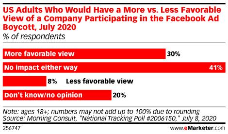 emarketer-facebook-boycott-public-poll